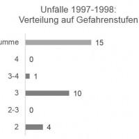 Munter: Unfälle / Gefahrenstufe 1997-1998