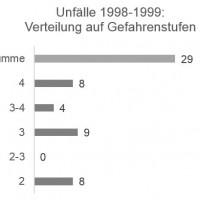 Munter: Unfälle / Gefahrenstufe 1998-1999