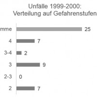 Munter: Unfälle / Gefahrenstufe 1999-2000