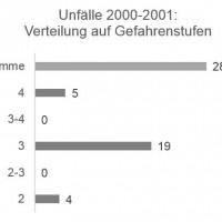 Munter: Unfälle / Gefahrenstufe 2000-2001