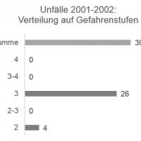 Munter: Unfälle / Gefahrenstufe 2001-2002