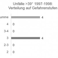 Munter: Unfälle >39° / Gefahrenstufe 1997-1998