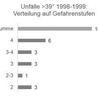 Munter: Unfälle >39° / Gefahrenstufe 1998-1999