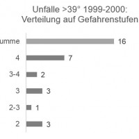 Munter: Unfälle >39° / Gefahrenstufe 1999-2000