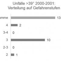 Munter: Unfälle >39° / Gefahrenstufe 2000-2001
