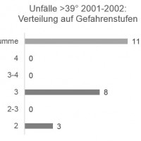 Munter: Unfälle >39° / Gefahrenstufe 2001-2002