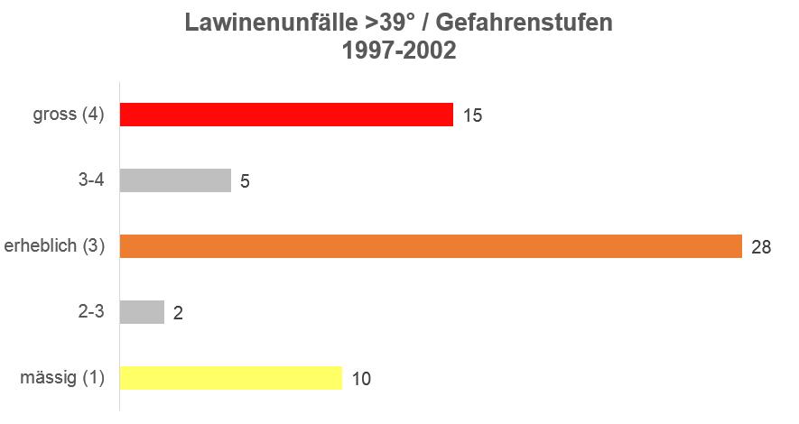 Unfälle >39° / Gefahrenstufen 1997-2002
